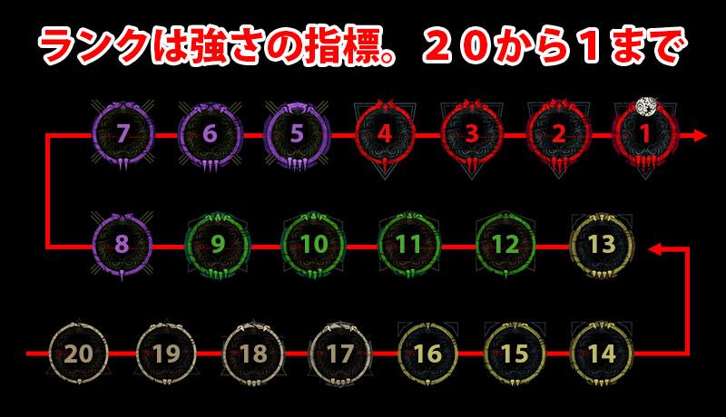 ランクは強さの指標。20から1までの20段階あり、成績が良いと上がっていき、成績が悪いと落ちる。
