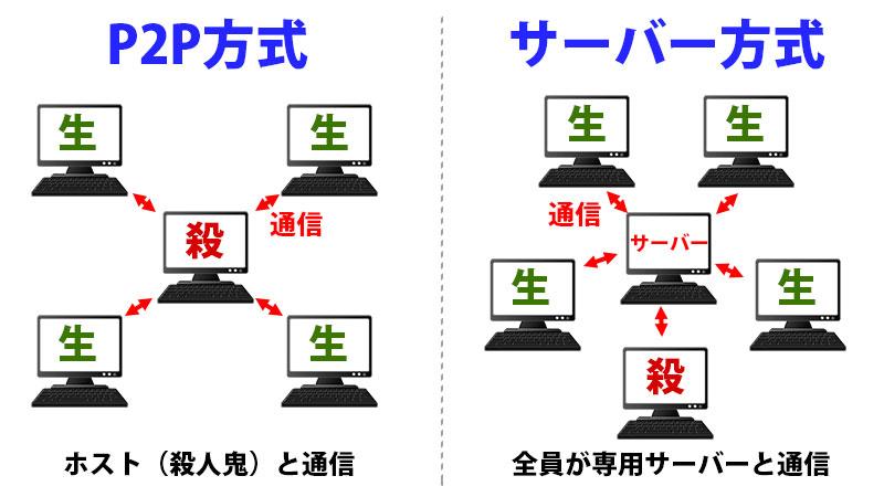 P2P方式とサーバー方式の違い。P2P方式では、キラーのプレイヤーがホストを務め、サバイバーはホストのパソコンと通信する。サーバー方式では、全てのプレイヤーが専用サーバーと通信する。