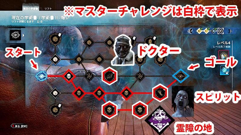 アーカイブIIレベル4の殺人鬼チャレンジ