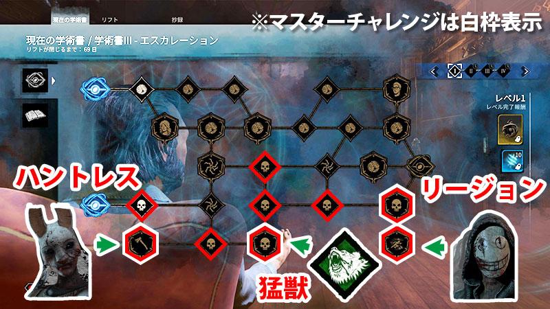 アーカイブIIIレベル1の殺人鬼チャレンジ