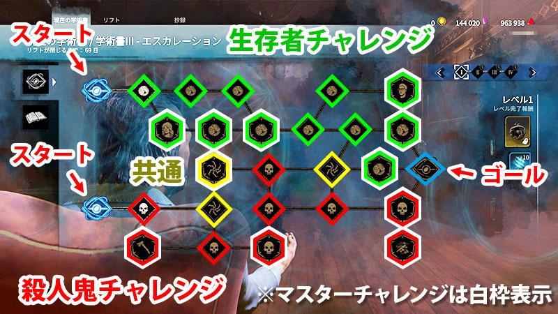 アーカイブIIIレベル1のチャレンジ