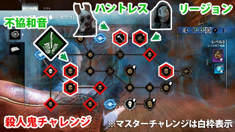 アーカイブIIIレベル3殺人鬼チャレンジ