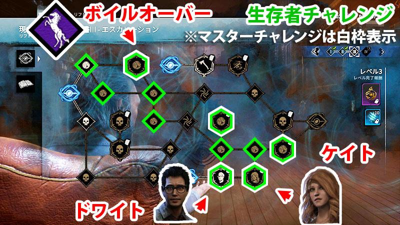 アーカイブIIIレベル3生存者チャレンジ