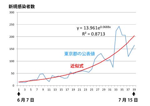 東京都のこれまでの感染者数から作成した近似式のグラフ