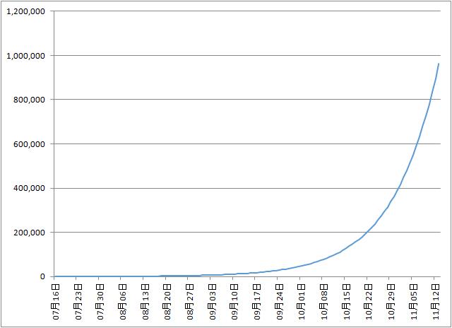 現在のペースのまま感染者数が増えた場合の1日当たりの新規感染者数の予測(4ヶ月)
