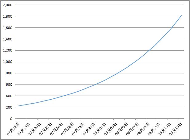 現在のペースのまま感染者数が増えた場合の1日当たりの新規感染者数の予測(1ヶ月)