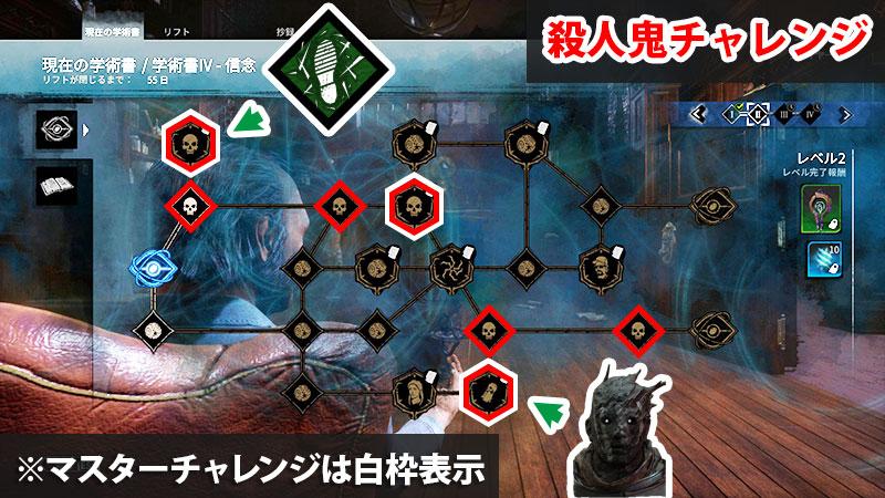 【DbD】アーカイブIV学術書レベル2の殺人鬼チャレンジ