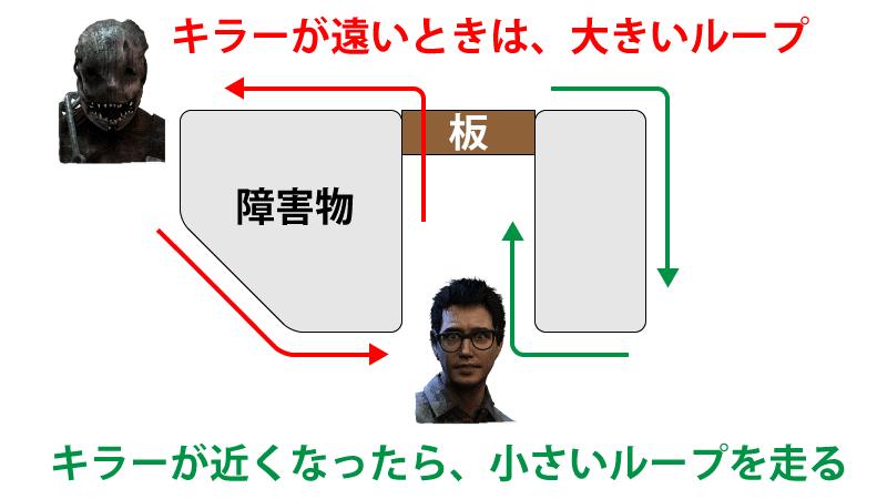 強板は、キラーとの距離があるときはループの大きい側を走り、キラーとの距離が近づいたら小さいループのを回って板を倒す