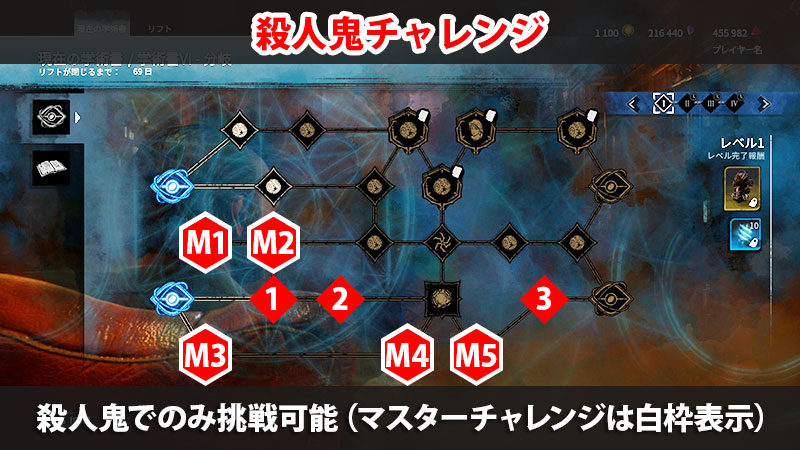 【DbD】アーカイブVI学術書レベル1攻略の殺人鬼チャレンジ