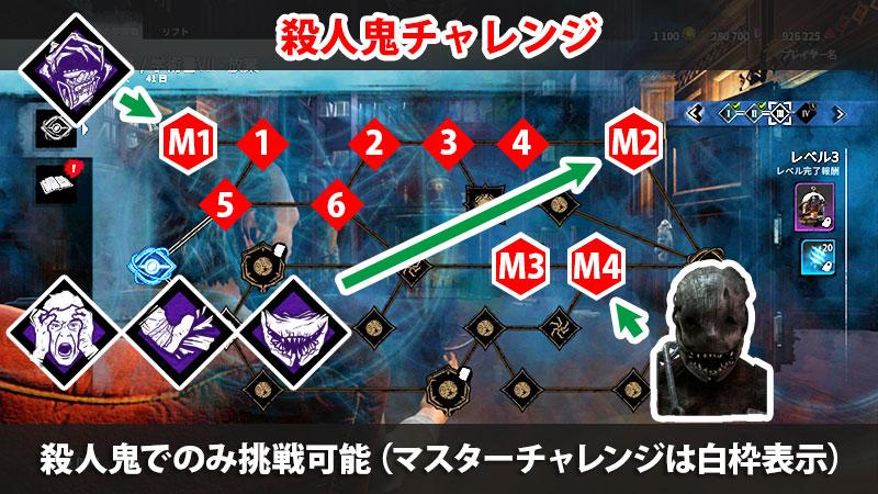 【DbD】アーカイブVII学術書レベル3の殺人鬼チャレンジ