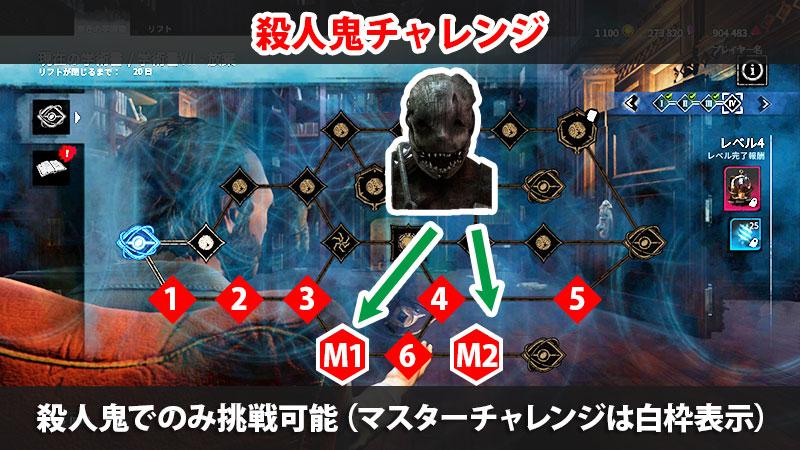 【DbD】アーカイブVII学術書レベル4の殺人鬼チャレンジ